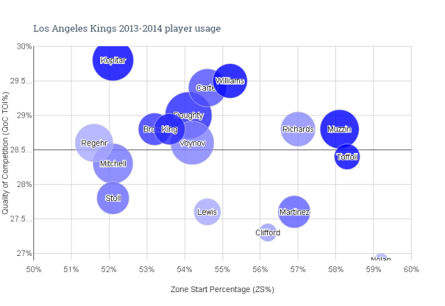 Los Angeles Kings 2013-2014 player usage