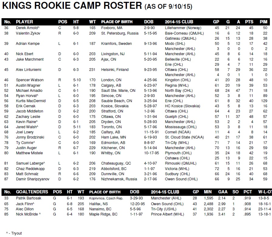 Rookie Roster