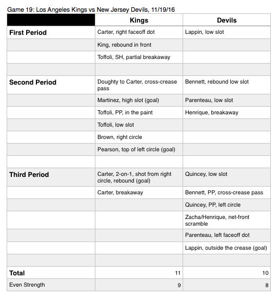 LA Kings vs New Jersey Devils